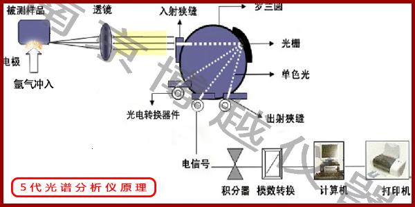 光谱仪光栅
