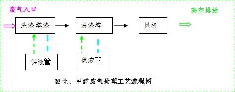 《【沐鸣2娱乐总代理】鑫蓝环保:扬州线路板废气处理案例》